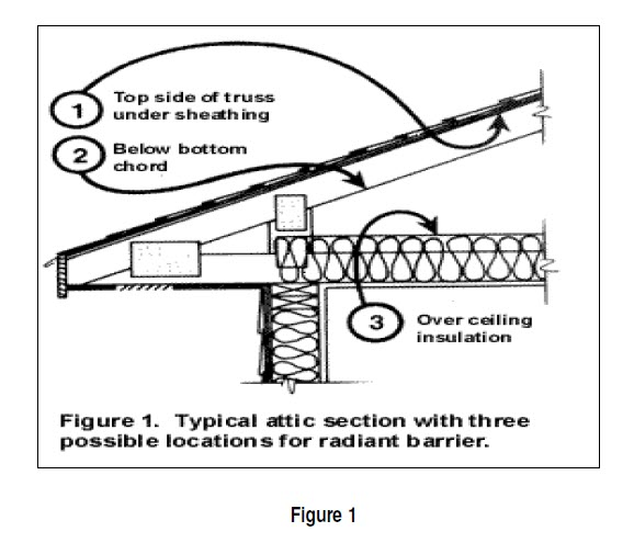 attic section with radiant barrier